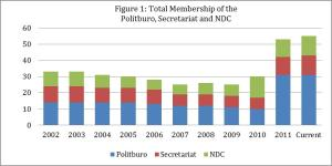 North Korea: Total mmbership of the Politburo, Secretariat, and NDC (Wtness to Transformation)