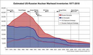 Estimated US-Russian Nuclear Warhead Inventories, 1977-2018 (Arms Control Wonk)